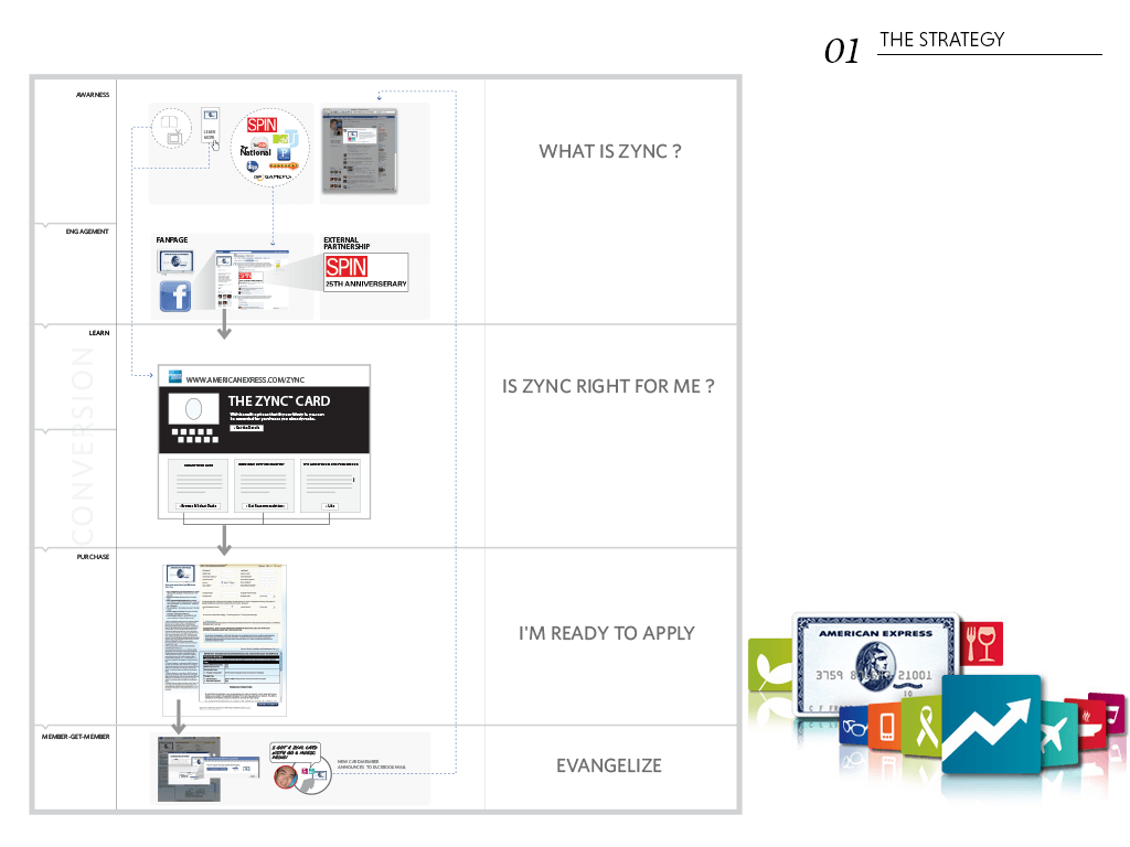 Amex_layout_strategy